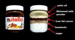 Mais qu'y a-t-il vraiment dans un pot de Nutella ? Un site américain a procédé à l'analyse avec une image choc !